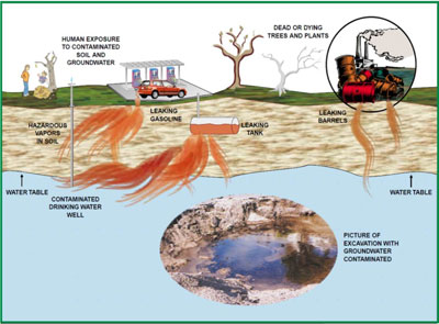 Graphic Courtesy Fdep Leaking Petroleum Storage Tanks Can Contaminate Groundwater As Well Expose People And