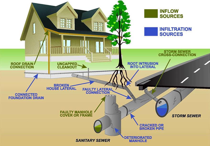 sewage-sources-illustration